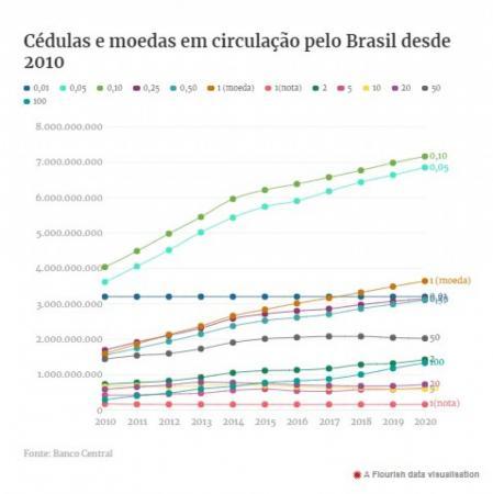 Oi, sumida! Brasil tem 148 milhões de notas de R$ 1 em circulação